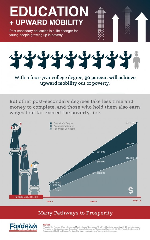 COLLEGE IS NOT THE ONLY TICKET TO UPWARD MOBILITY IN AMERICA.